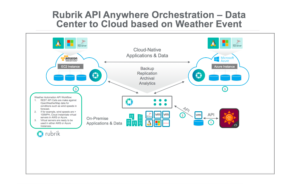 api data orchestration
