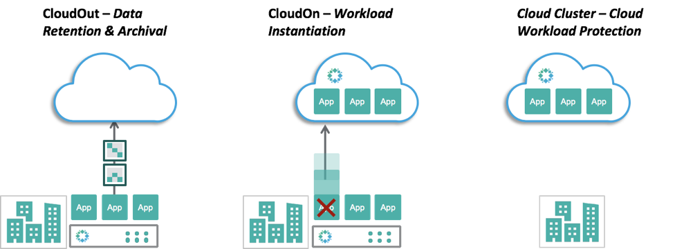 Accelerating the Cloud Journey with Rubrik and AWS | Rubrik